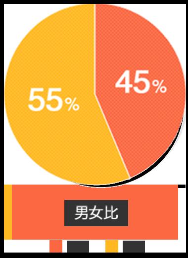 男女比 55%女性 45%男性
