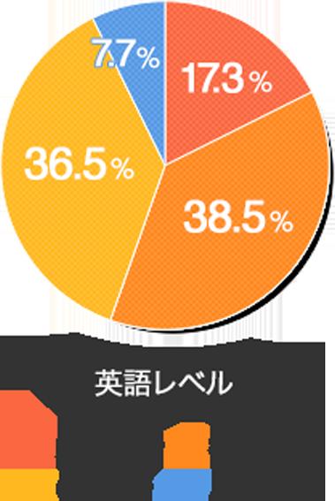 英語レベル 36.5%中級者 7.7%初級者 17.3%超初級者 38.5%上級者