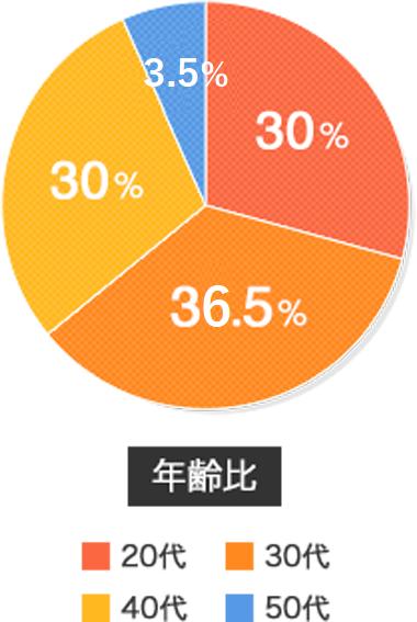 年齢比 5%50代 30%40代 30%20代 38.5%30代